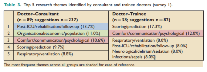 Table contrasting the research priorities of ICU consultants vs ICU trainees.